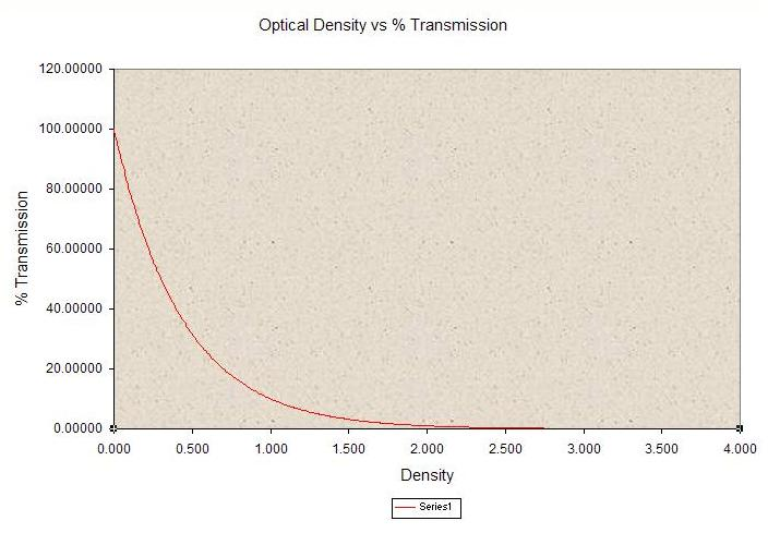 Optical Density vs Percent Transmission